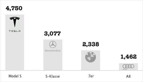 Tesla Verkaufszahlen im ersten Quartal