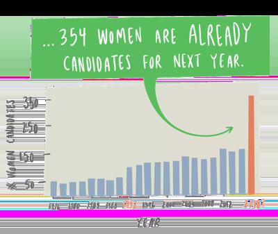 …sind es bereits 354 Kandidatinnen im nächsten Jahr.